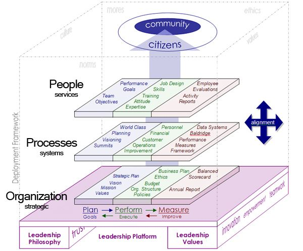 Leadership Deployment Model